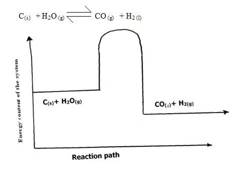 2010 KCSE Chemistry Trial P1-001