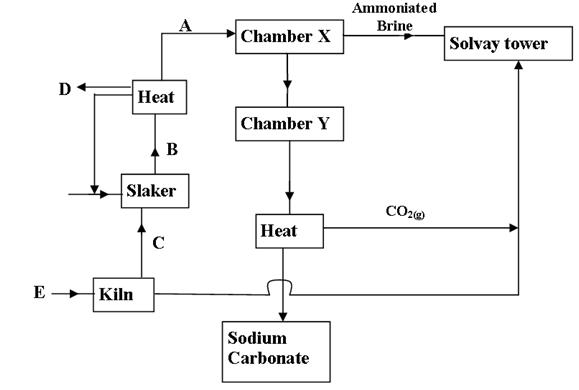 Chemistry paper 2 | Revision Palace